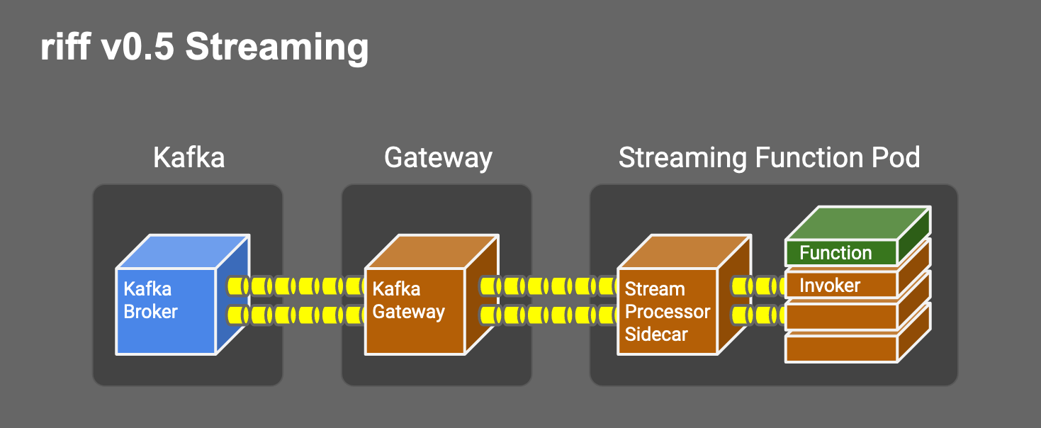 riff v0.5 Streaming Architecture